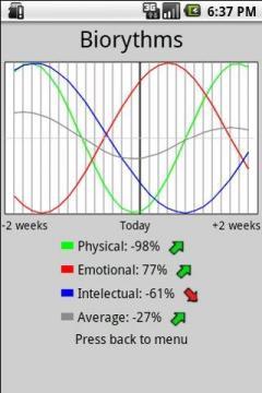 Android Biorythms